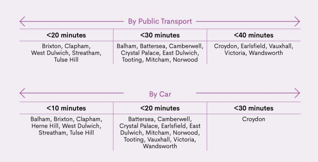 SCHS Prep School public transport